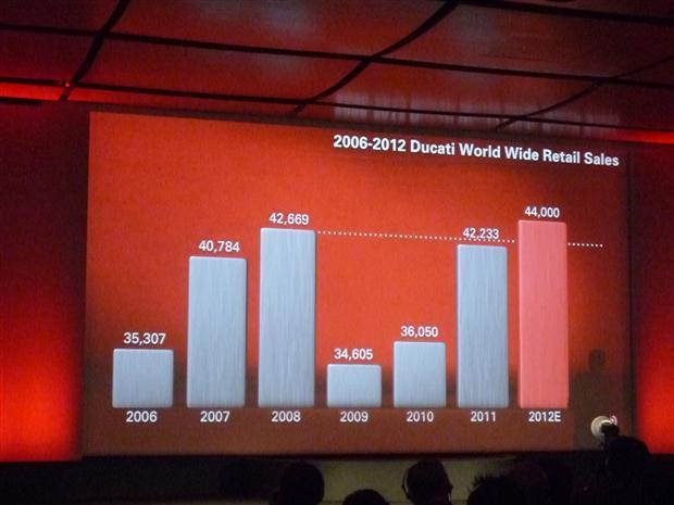 2012-Ducati-results