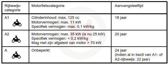 2012_motorrijbewijs_A1_A2_A