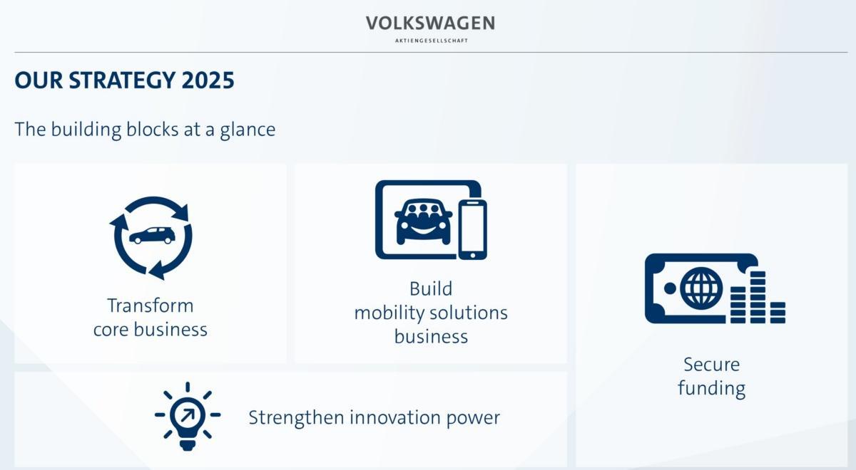 Volkswagen Together 2025 Geen Uitsluitsel Over Ducati