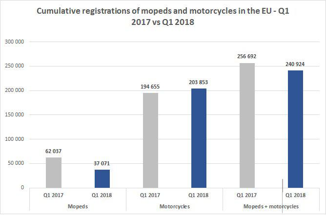 ACEM motorcycles registrations Jan March 2018