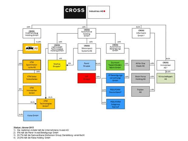 Cross-Industries-AG-organigram